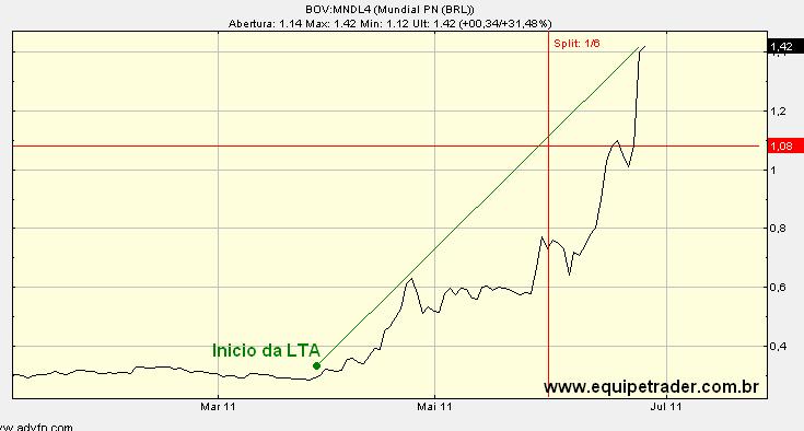 gráfico mndl4